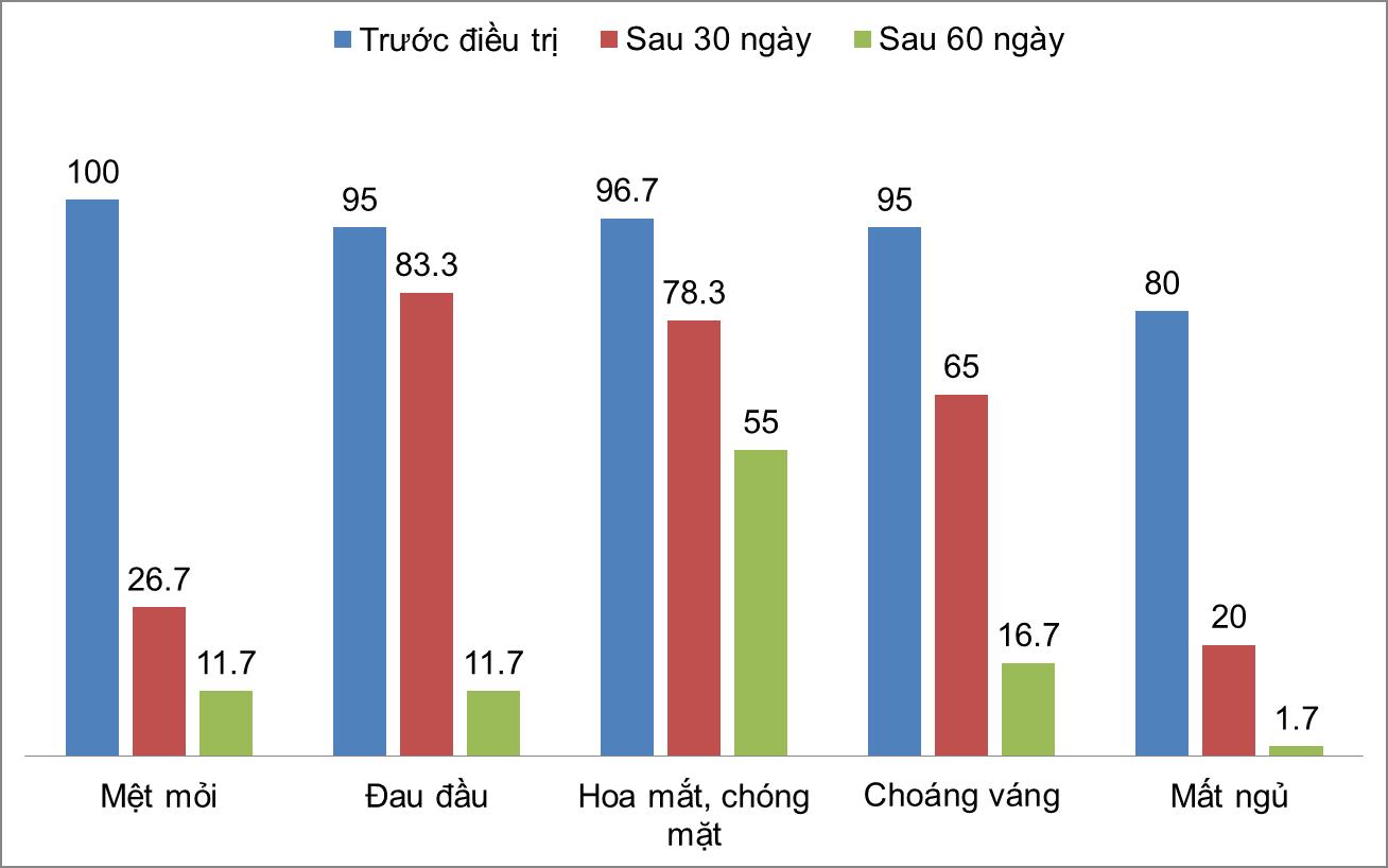 Kết quả nghiên cứu đánh giá hiệu quả của Hồng Mạch Khang